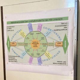 Повышение квалификации в Высшей школе педагогики Цюриха (PHZH)